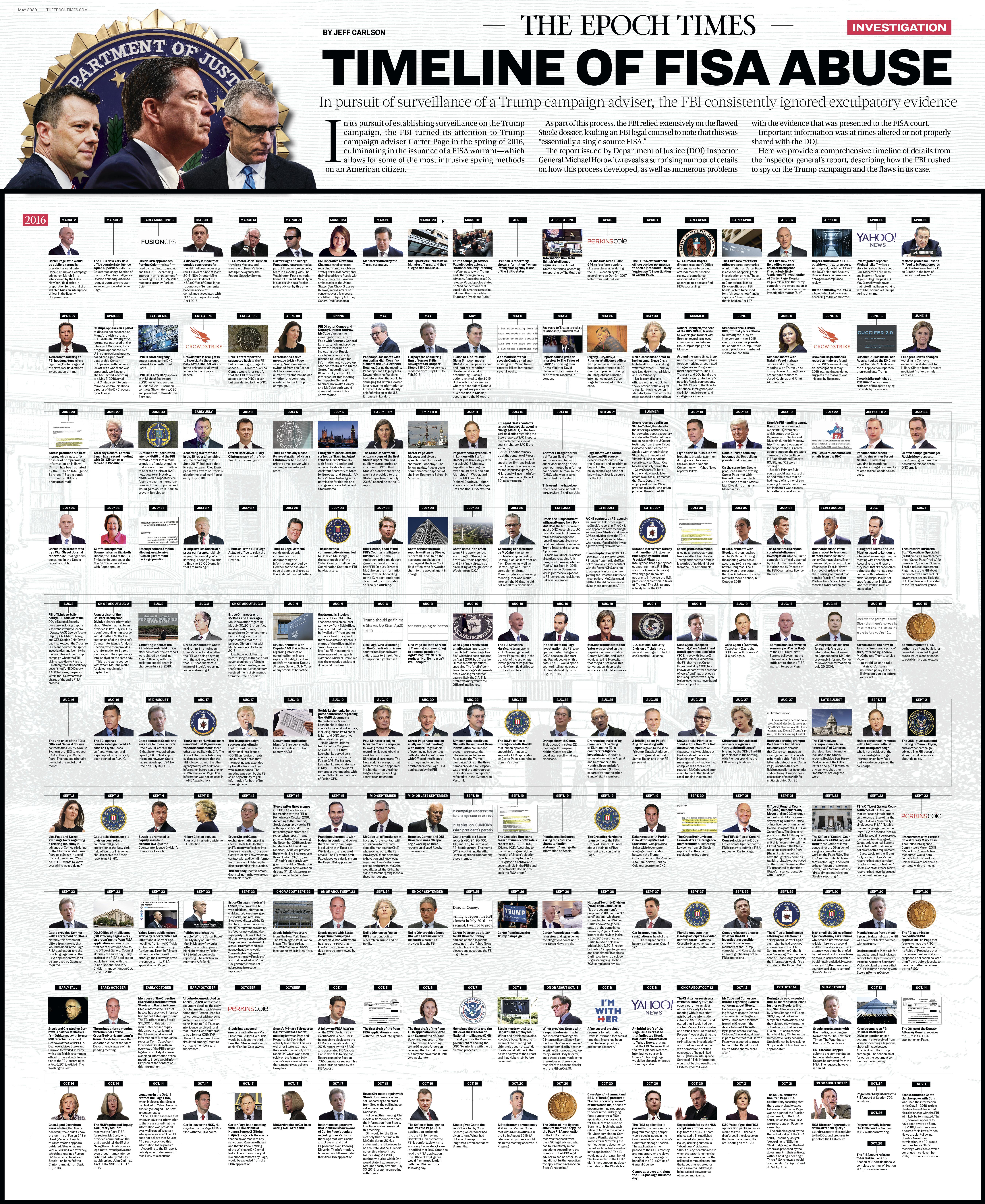 FISA abuse timeline